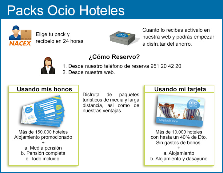 Packs OcioHoteles